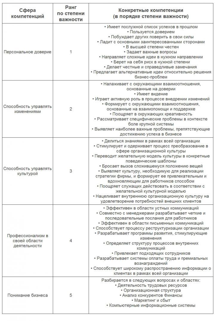 Оценка и аттестация персонала Тесты опросники стр  Изображение