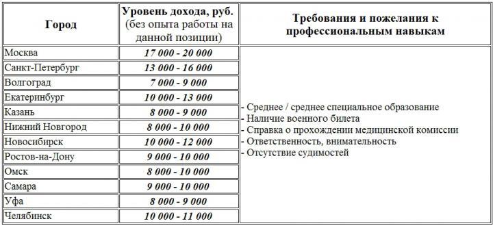 Расписание и билеты на поезд Сапсан Тверь Санкт
